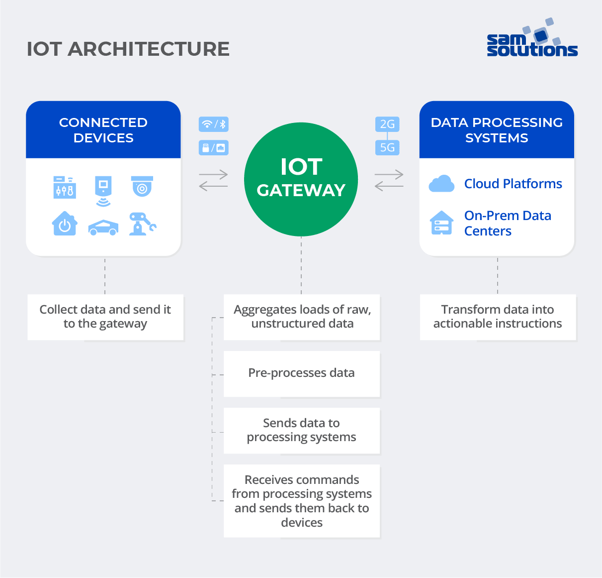 IoT gateway in an IoT system architecture