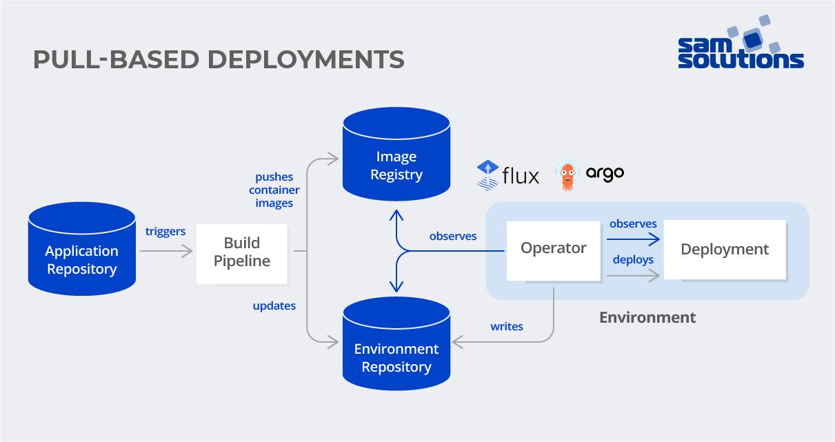 GitOps pull-based deployment