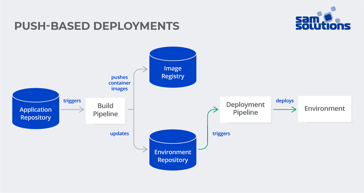 GitOps push-based deployment