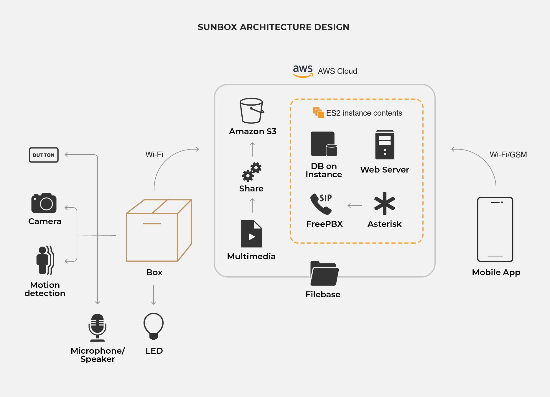 Sun E Mates Basic Architecture Design