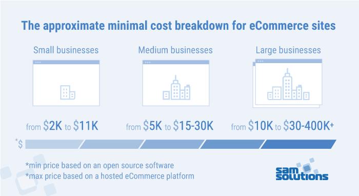 minimal-cost-breakdown