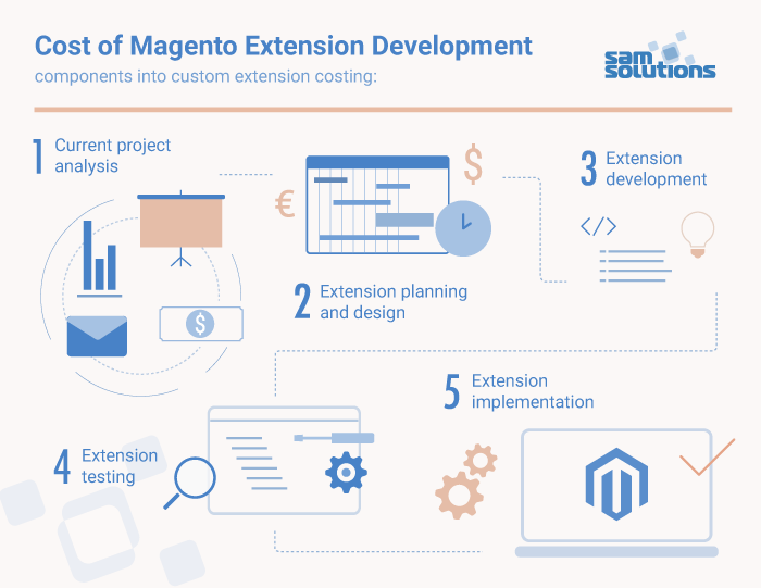 Cost of magento extentions