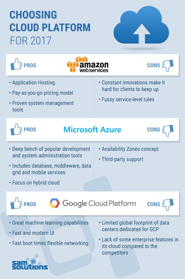 Choosing-Cloud-Platform-for-2017-2
