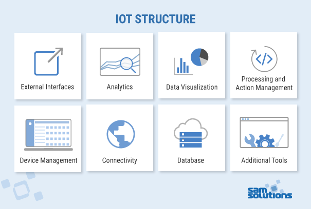 iot structure
