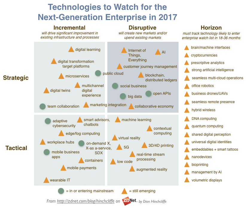 Internet of Things, Machine Learning, Artificial Intelligence, Industry 4.0, Big Data, machine to machine communication, blockchain, cryptocurrencies