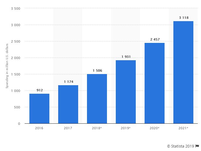 IoT-security-spending-photo