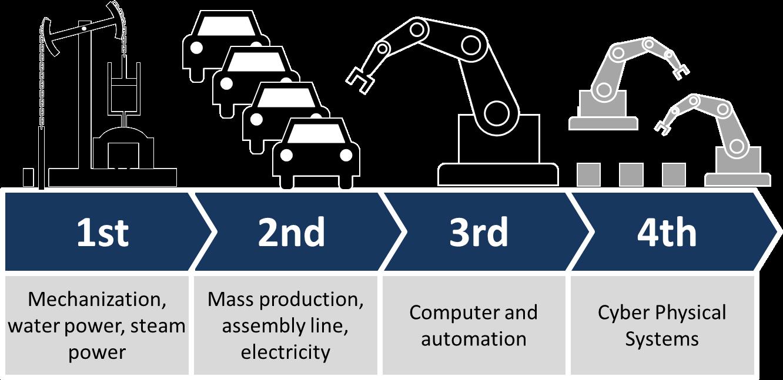 Key Technologies for Digital Transformation