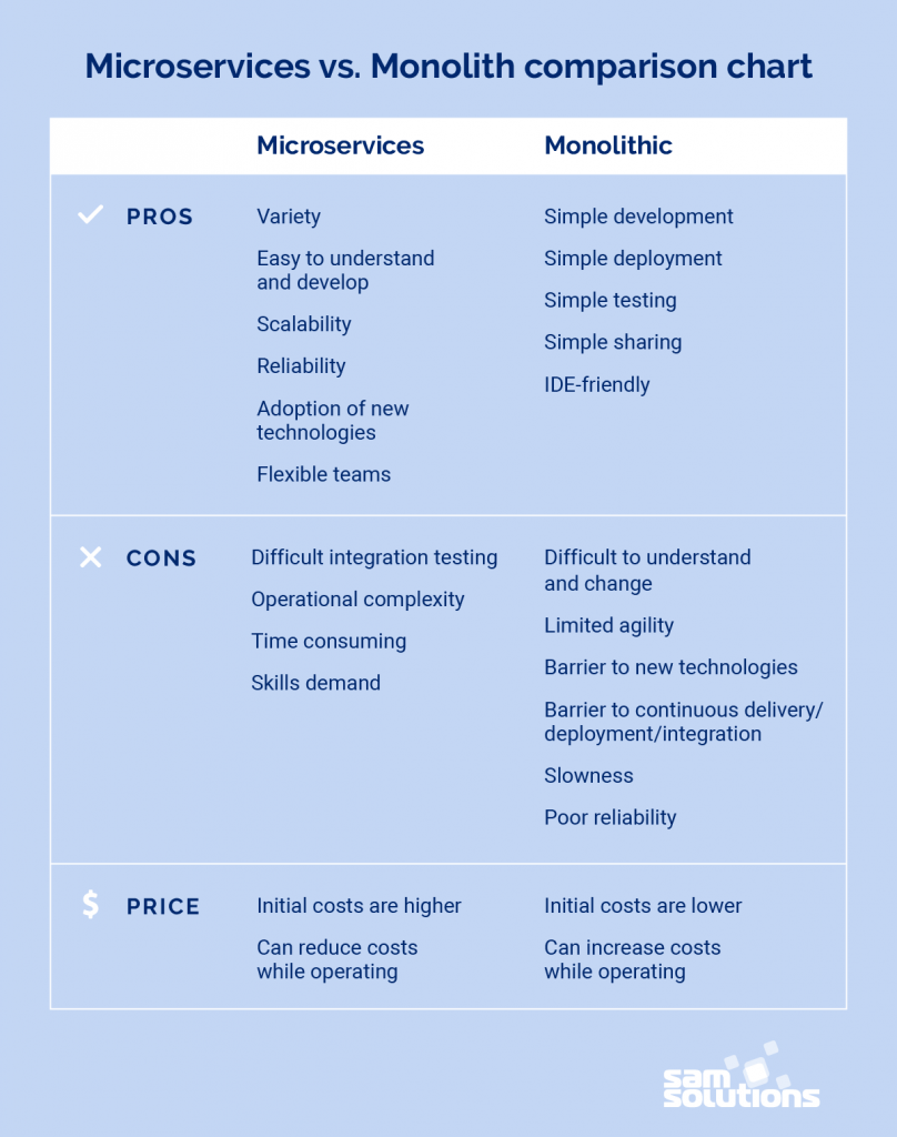 Microservices-vs-Monolith-comparison-photo