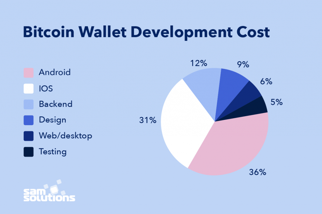 Bitcoin-wallet-app-development-cost-photo