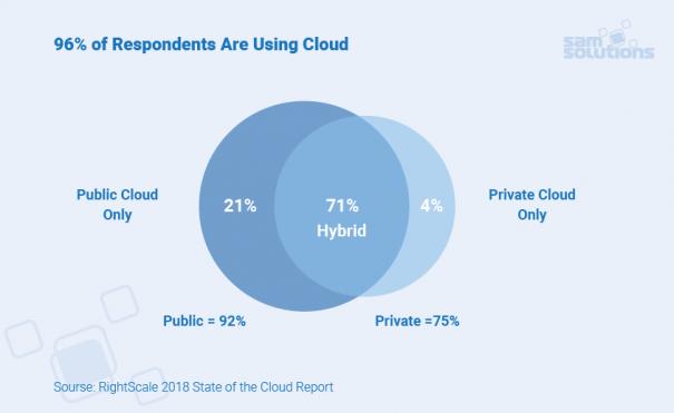 Choose–cloud–platform–image