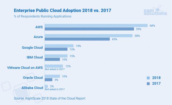 best–cloud–platforms–2018–image
