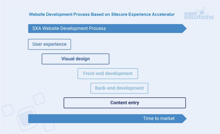 SXA-Website-Development-process_photo