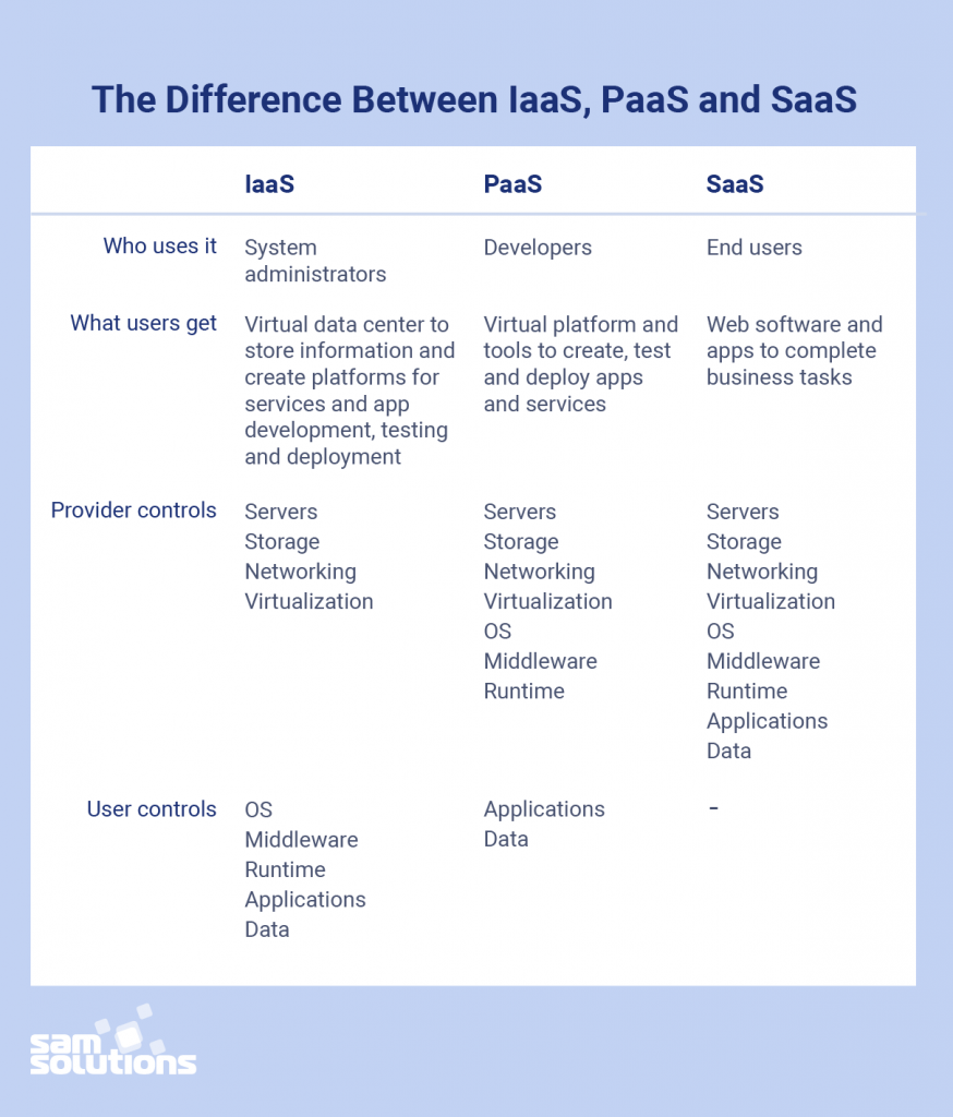 IaaS-vs-PaaS-vs-SaaS-Difference-photo