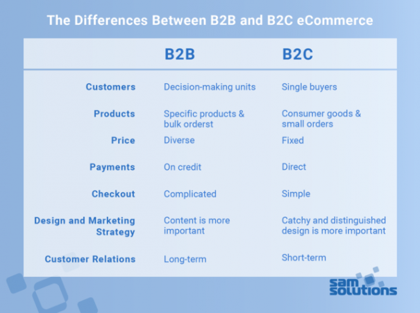 B2B–vs–B2C–eCommerce–Differences–image