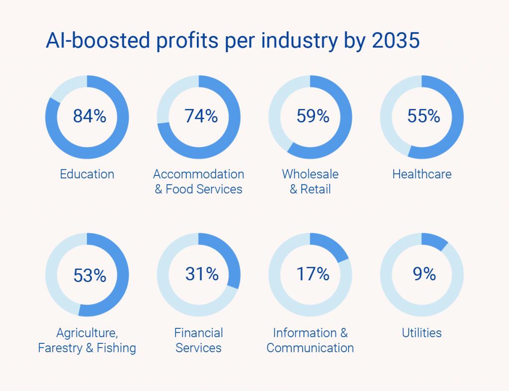 AI–profits–per–industry–image