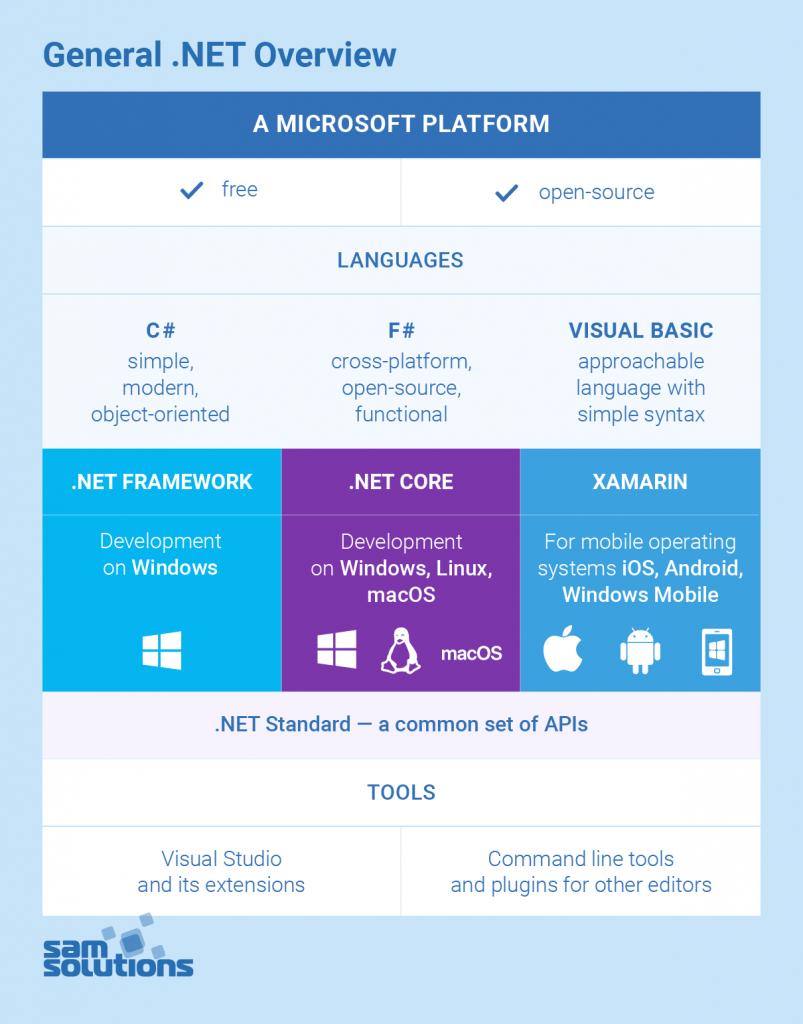 .NET-framework-vs-.NET-core-image