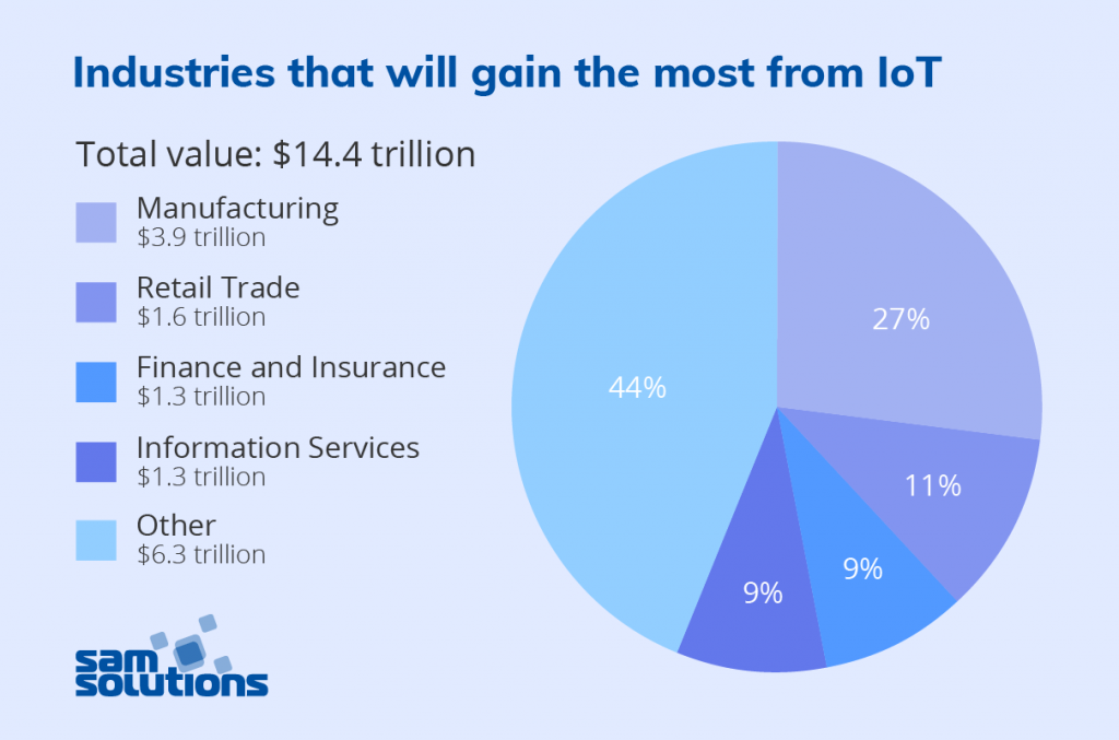 Industries–that–gain–from–IoT–image