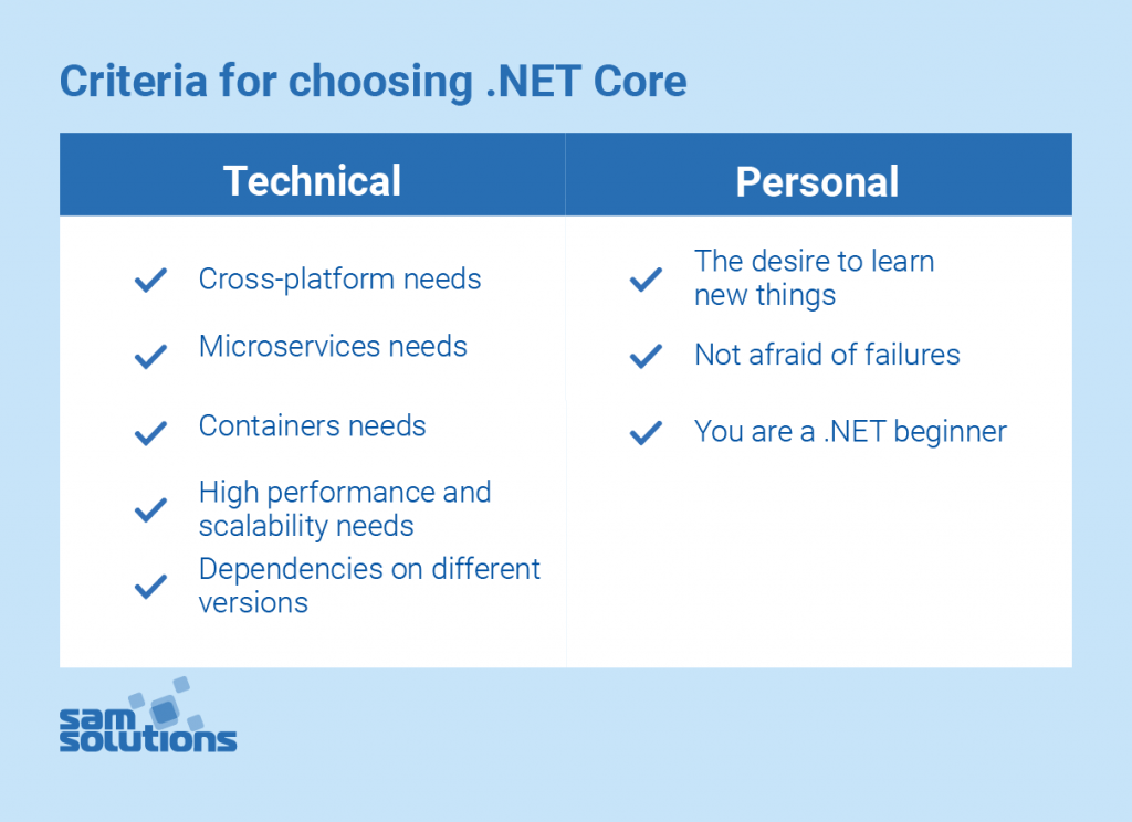 .NET-core-for-app-development-image