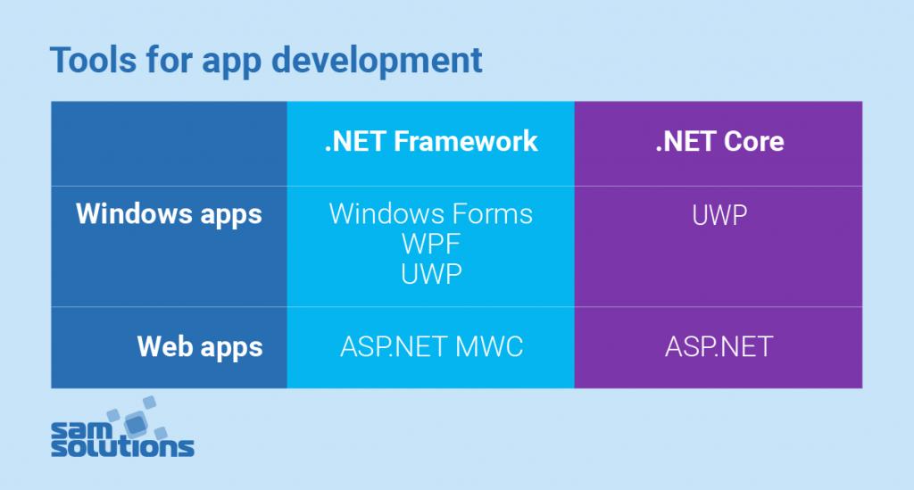 .NET-core-vs-.NET-framework-image