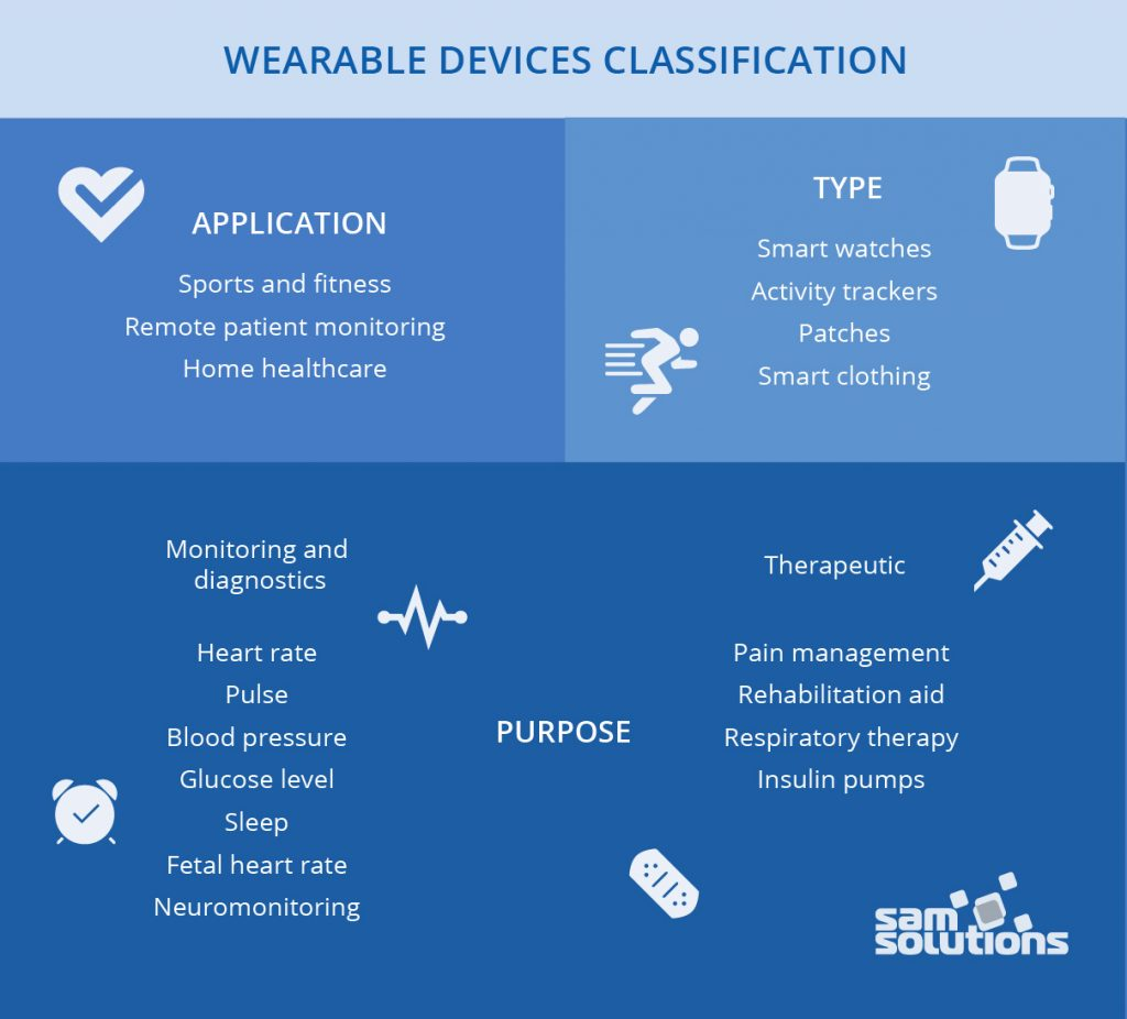 Wearable–devices–classification–image