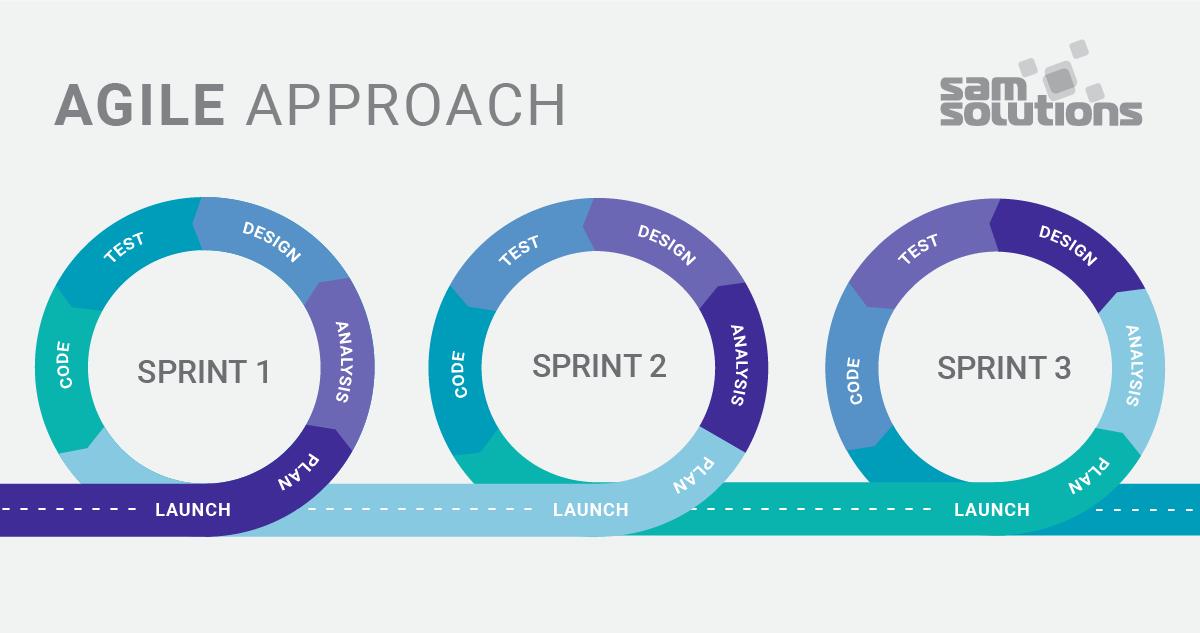 Agile–Approach–Scheme–image