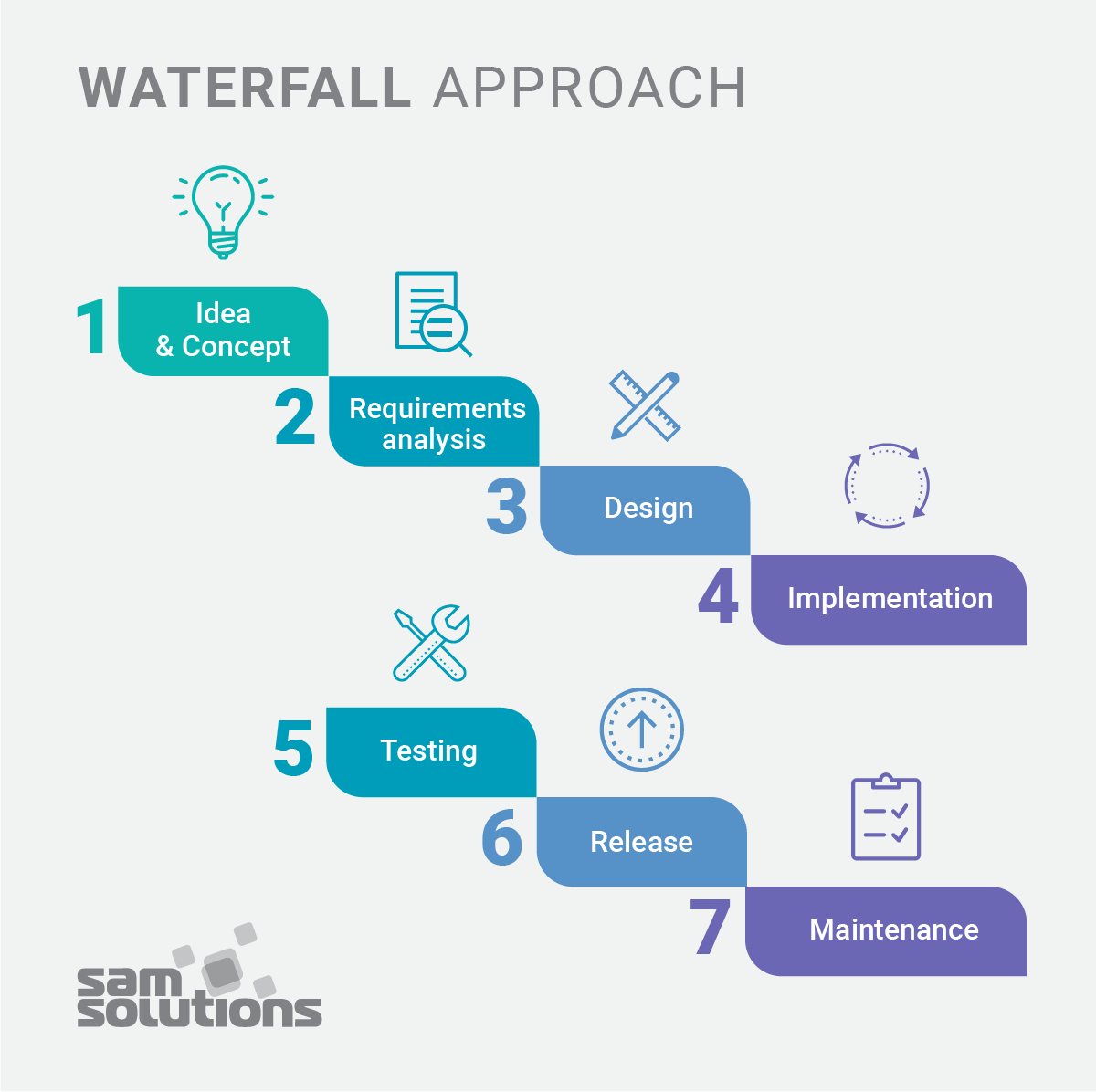 Waterfall–Approach–scheme–image