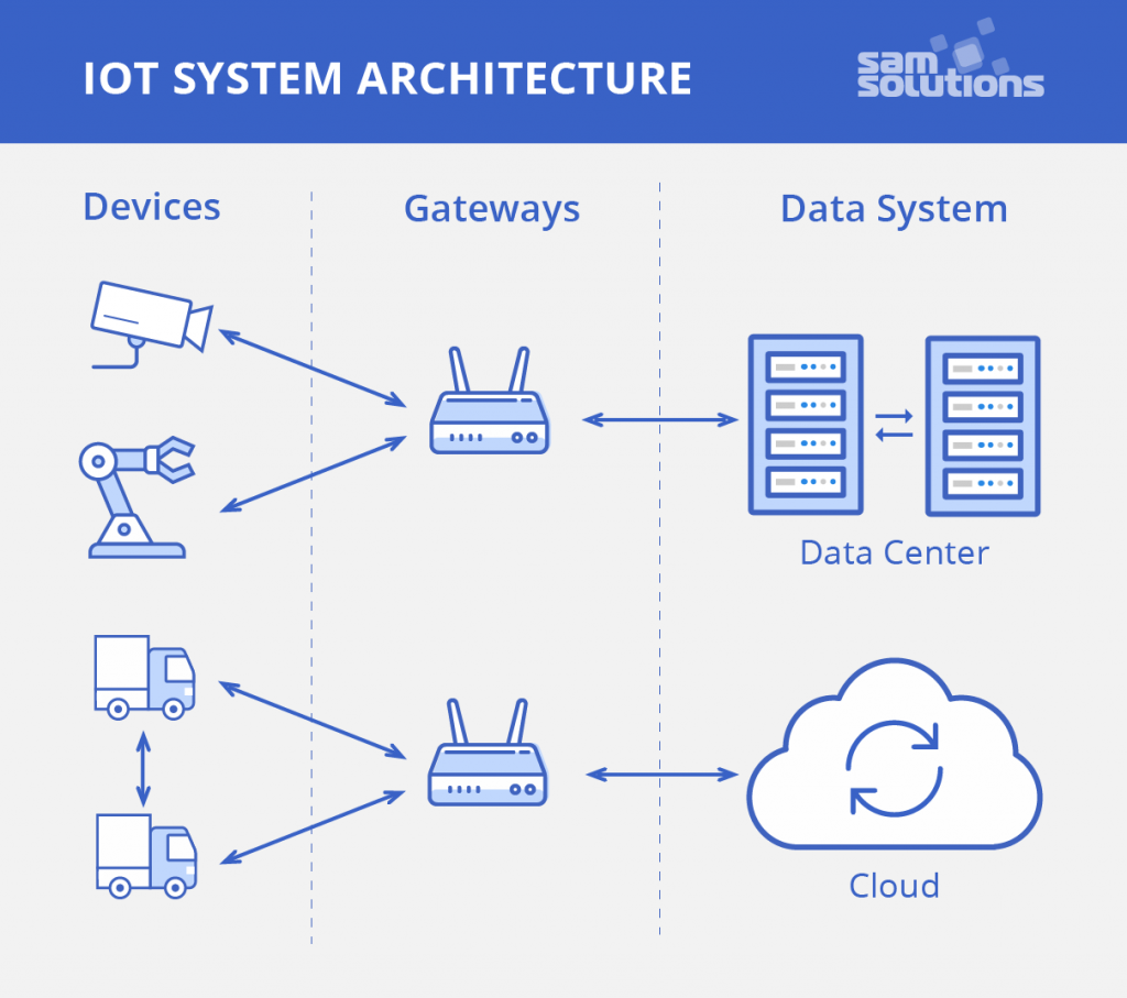 IoT–System–Architecture–image