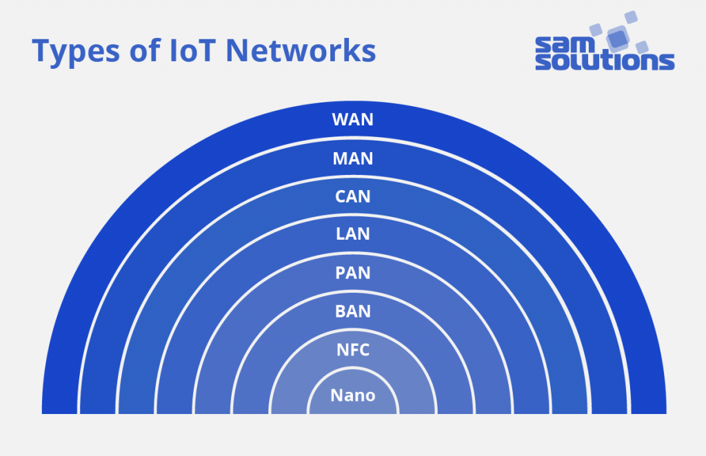 Types–of–IoT–Networks–image