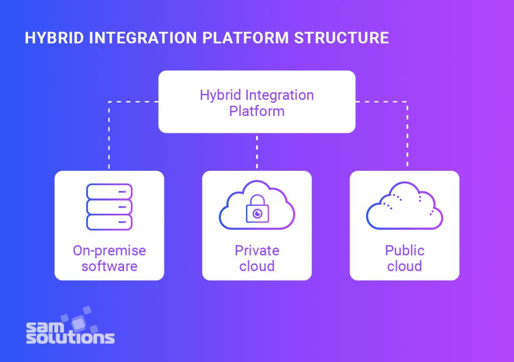 Hybrid–integration–platform–structure–image