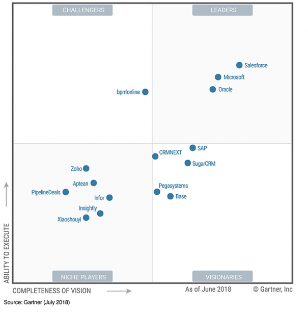 Sales–automation–magic–quadrant–image