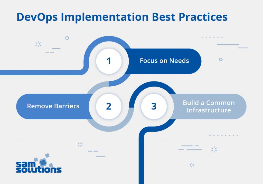 DevOps–implementation–best–practices–photo