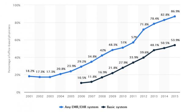 EMR_EHR systems