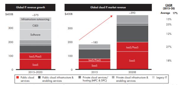 cloud–market–revenue–image