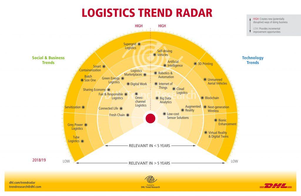 dhl-logistics-trend-radar
