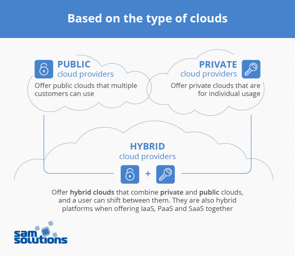 Types–of–cloud–service–providers–photo