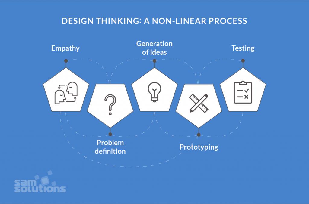 Design–Thinking–Process–scheme–image