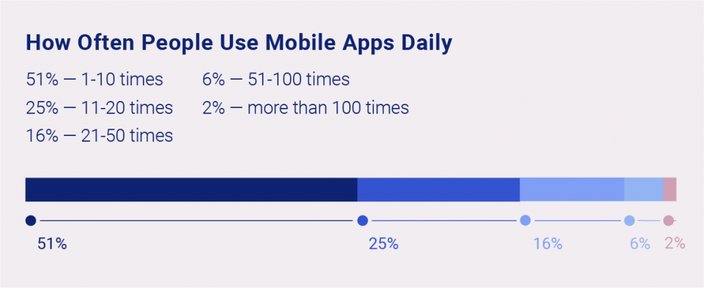 Usage-of-mobile-apps-photo