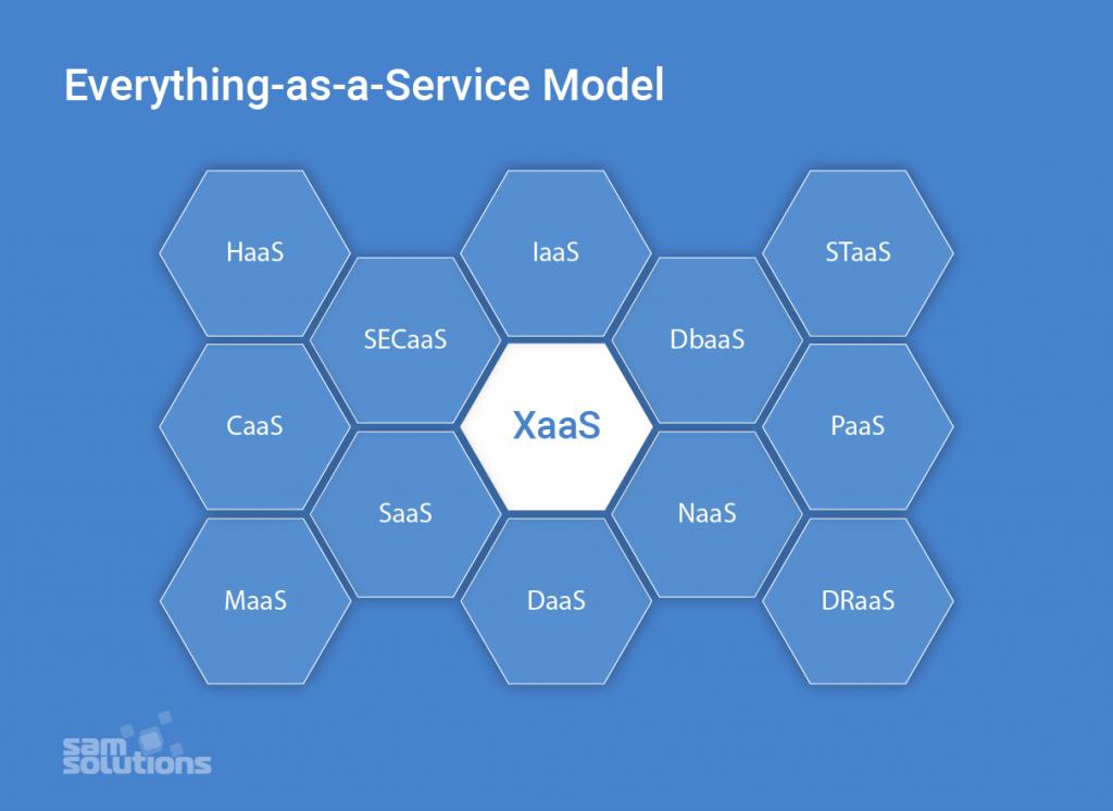 XaaS–model–photo