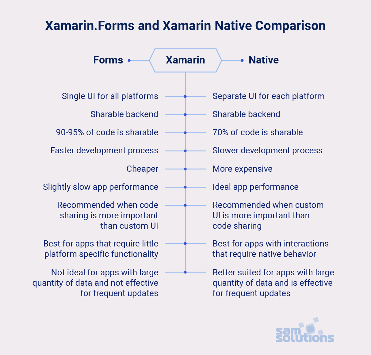 Xamarin.Forms-and-Xamarin-Native-comparison-photo