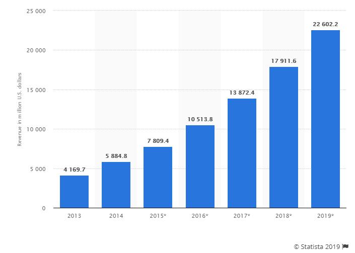 PaaS-market-revenue-photo