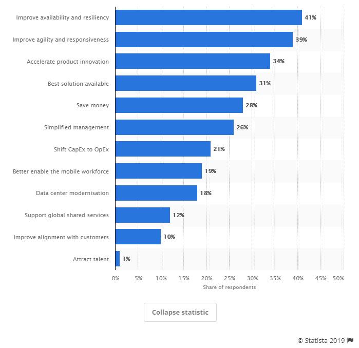 cloud-technology-adoption-reasons-photo
