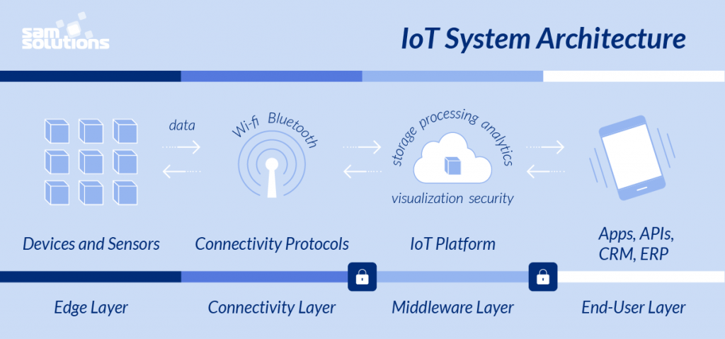 iot-system-architecture-scheme-photo