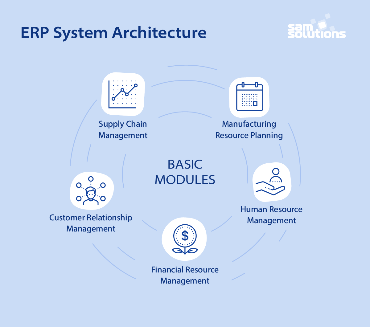 ERP-system-architecture-photo