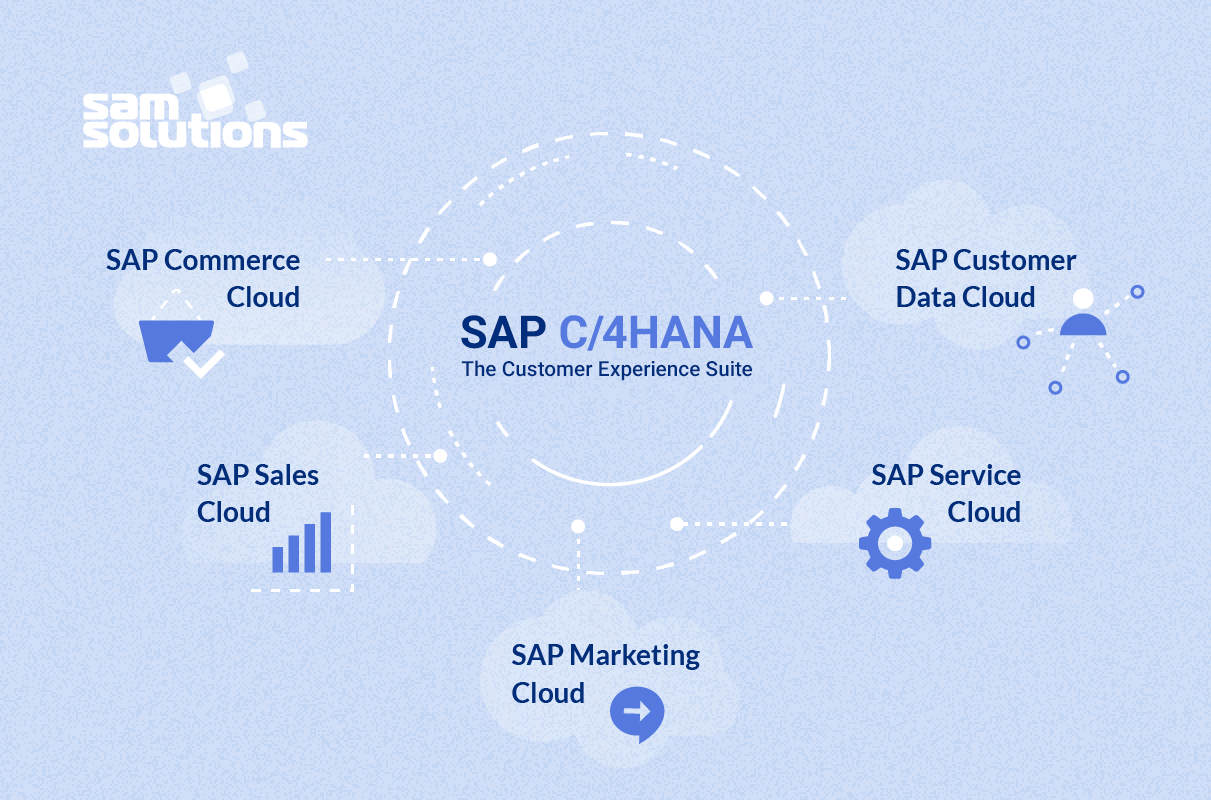 SAP-C/4HANA-customer-experience-suite-photo