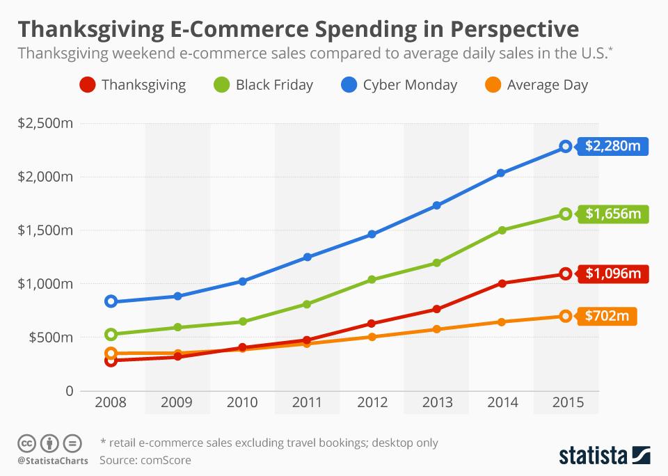 ECommerce-spending-on-Black-Friday-photo