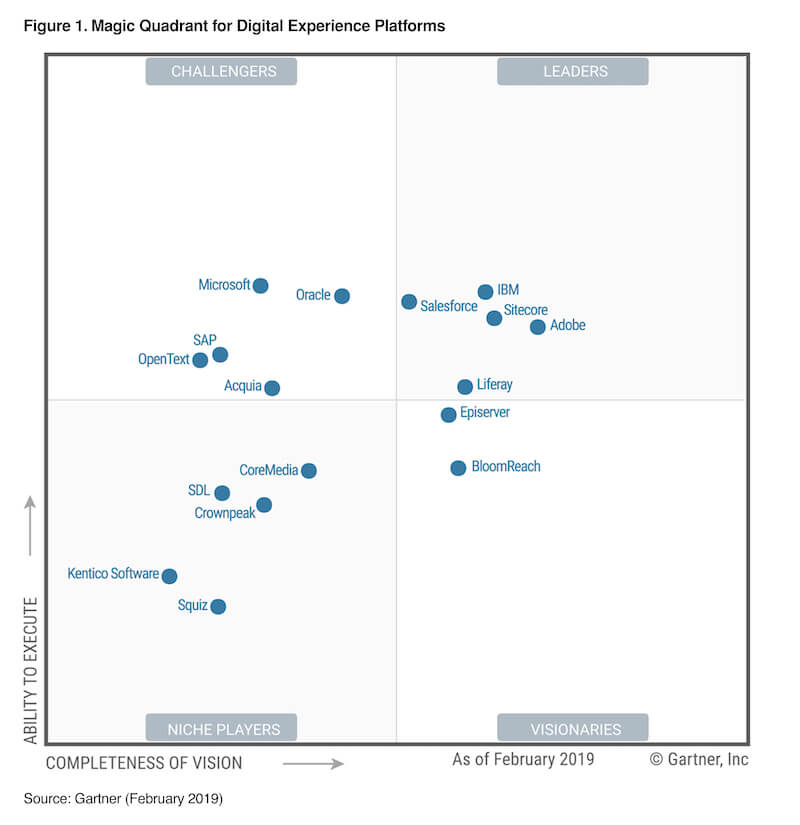 DXP-Gartner-MQ-2019-photo